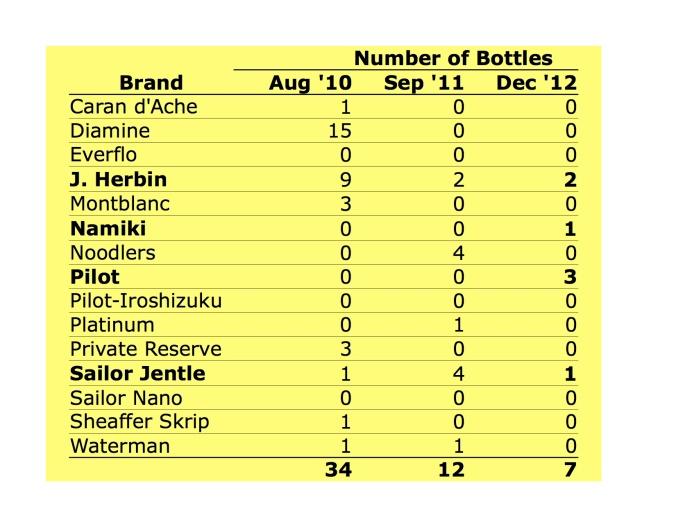 # of bottles as of Dec 31, 2012