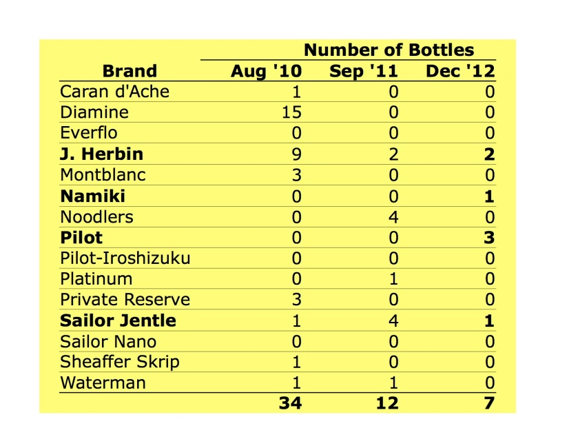 # of bottles as of Dec 31, 2012