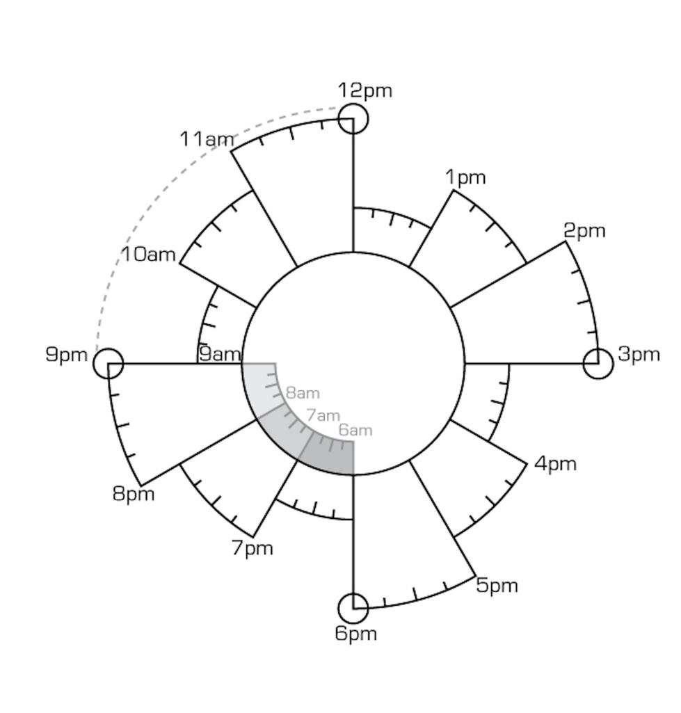 Patrick Ng's Chronodex core